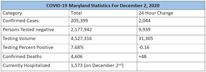 MD covid stats