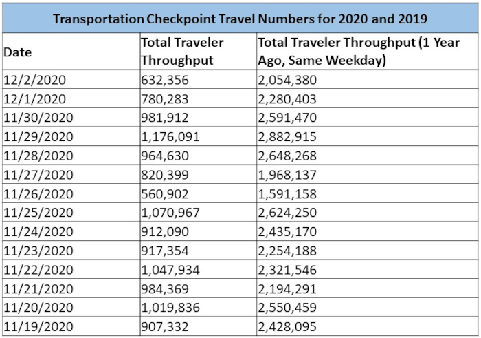Checkpoint travel numbers
