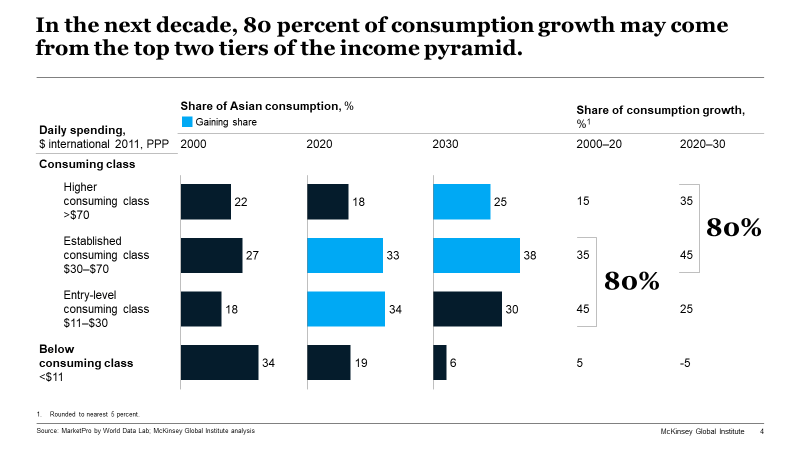 In the next decade, 80 percent of consumption growth may come from the top two tiers of the income pyramid