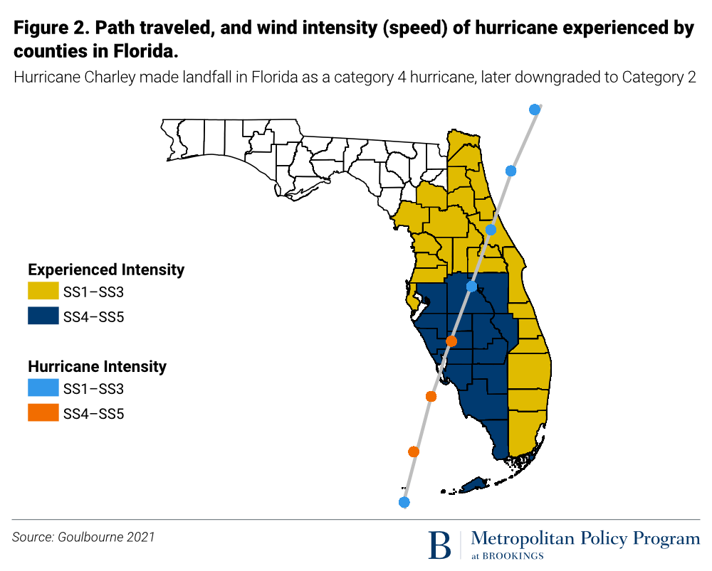 Path traveled, and wind intensity (speed) of hurricane experienced by counties in Florida.