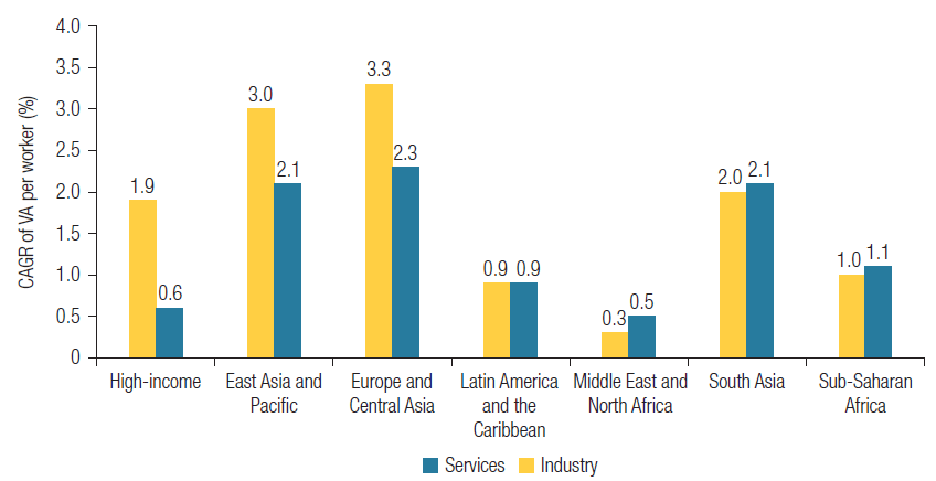 Figure 2. Labor productivity growth in services has been strong in LMICs since the 1990s
